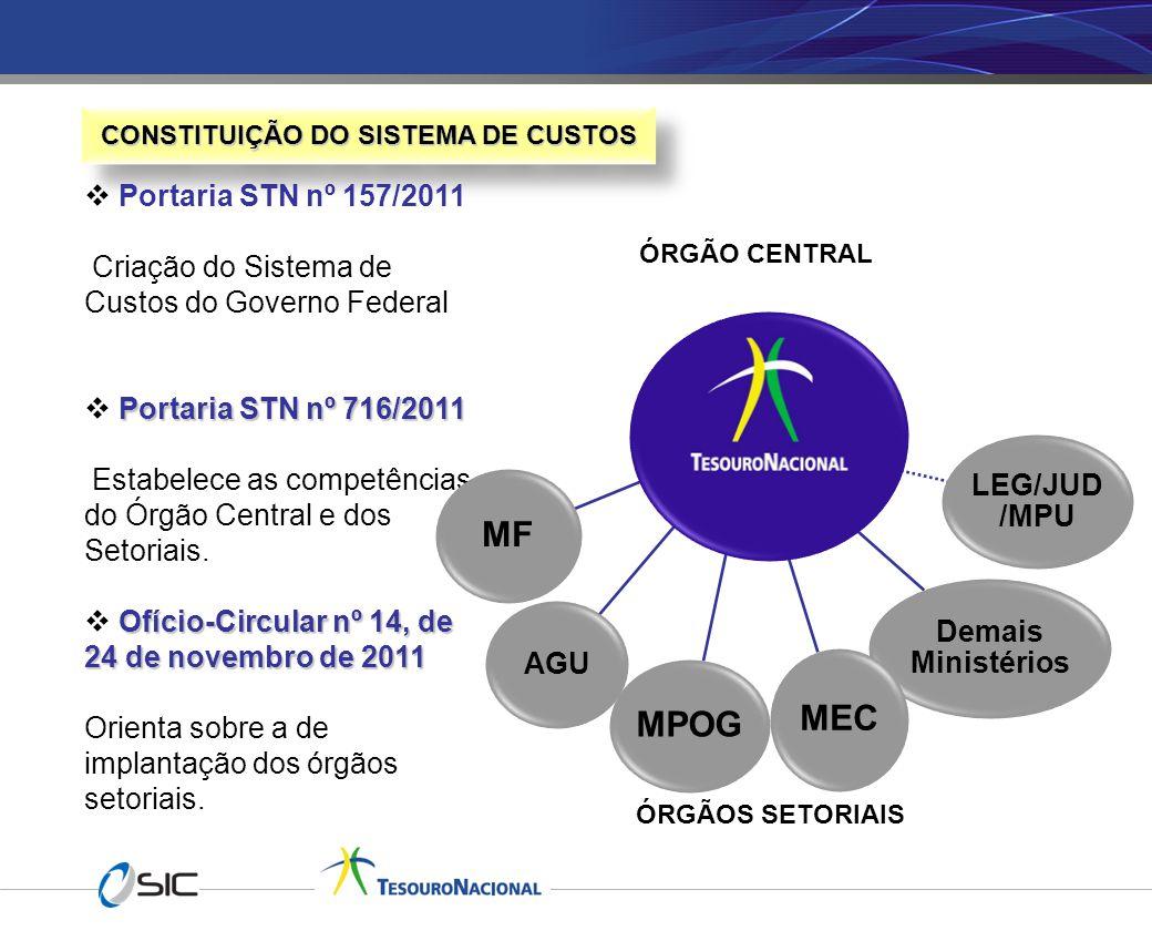 CONSTITUIÇÃO DO SISTEMA DE CUSTOS  Portaria STN nº 157/2011 Criação do Sistema de Custos do Governo Federal Portaria STN nº 716/2011  Portaria STN n