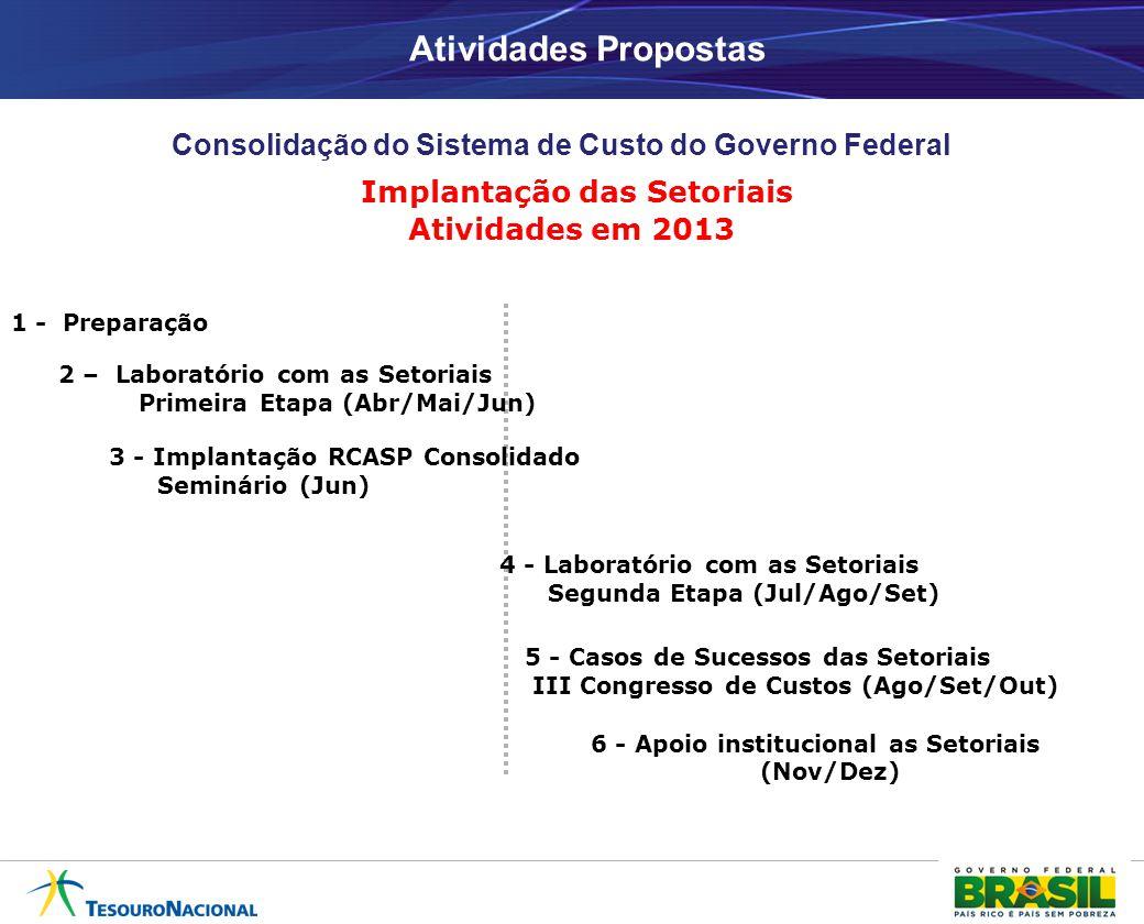 Atividades Propostas Consolidação do Sistema de Custo do Governo Federal Implantação das Setoriais Atividades em 2013 1 - Preparação 3 - Implantação RCASP Consolidado Seminário (Jun) 5 - Casos de Sucessos das Setoriais III Congresso de Custos (Ago/Set/Out) 4 - Laboratório com as Setoriais Segunda Etapa (Jul/Ago/Set) 2 – Laboratório com as Setoriais Primeira Etapa (Abr/Mai/Jun) 6 - Apoio institucional as Setoriais (Nov/Dez)