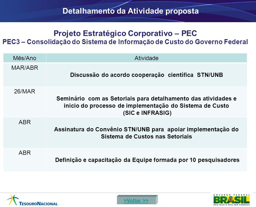 Detalhamento da Atividade proposta Projeto Estratégico Corporativo – PEC PEC3 – Consolidação do Sistema de Informação de Custo do Governo Federal Mês/