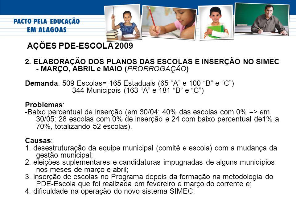 AÇÕES PDE-ESCOLA 2009 2. ELABORAÇÃO DOS PLANOS DAS ESCOLAS E INSERÇÃO NO SIMEC - MARÇO, ABRIL e MAIO (PRORROGAÇÃO) Demanda: 509 Escolas= 165 Estaduais