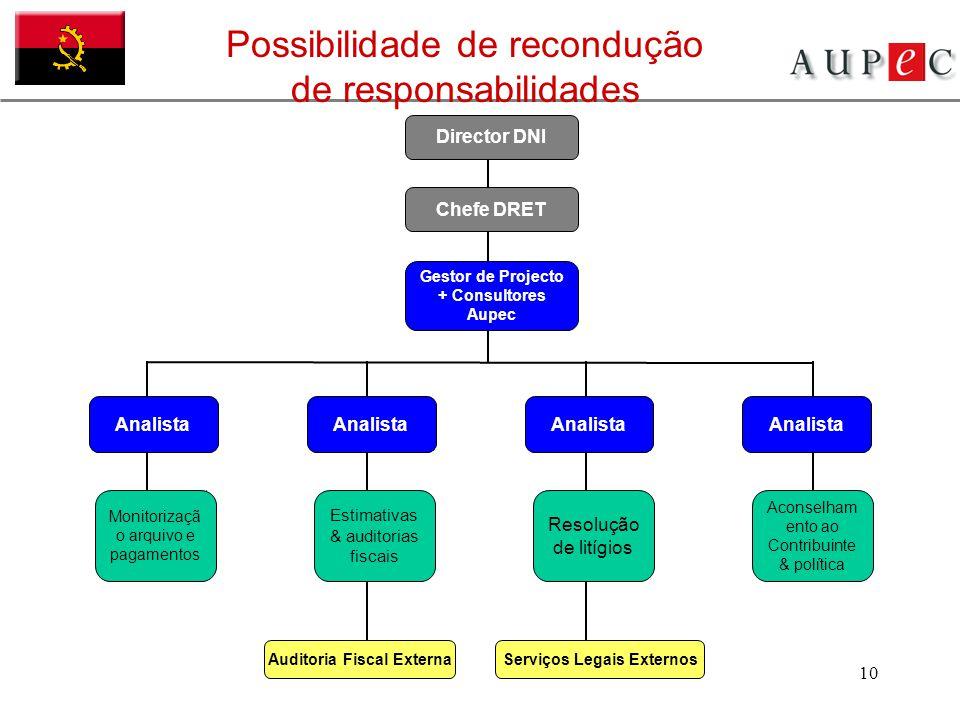 10 Analista Possibilidade de recondução de responsabilidades Monitorizaçã o arquivo e pagamentos Estimativas & auditorias fiscais Resolução de litígio