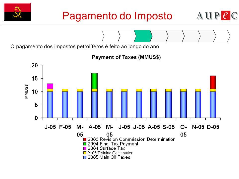 Pagamento do Imposto O pagamento dos impostos petrolíferos é feito ao longo do ano Payment of Taxes (MMUS$)
