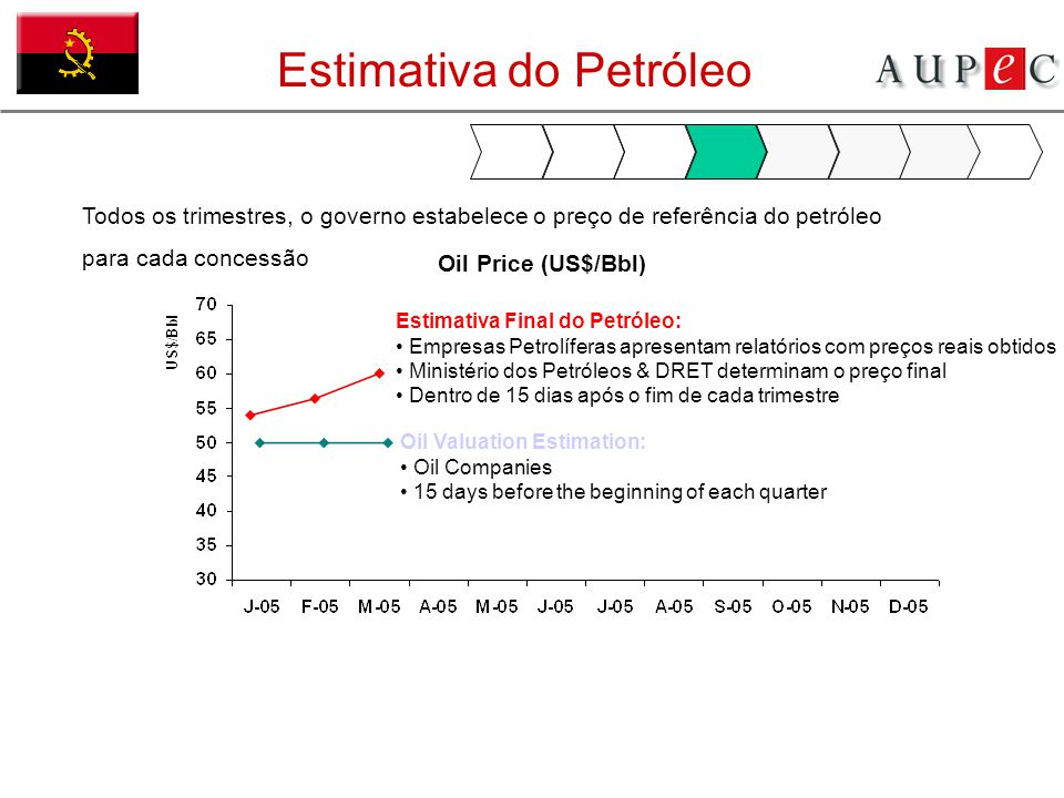 Oil Price (US$/Bbl) Oil Valuation Estimation: Oil Companies 15 days before the beginning of each quarter Estimativa do Petróleo Todos os trimestres, o