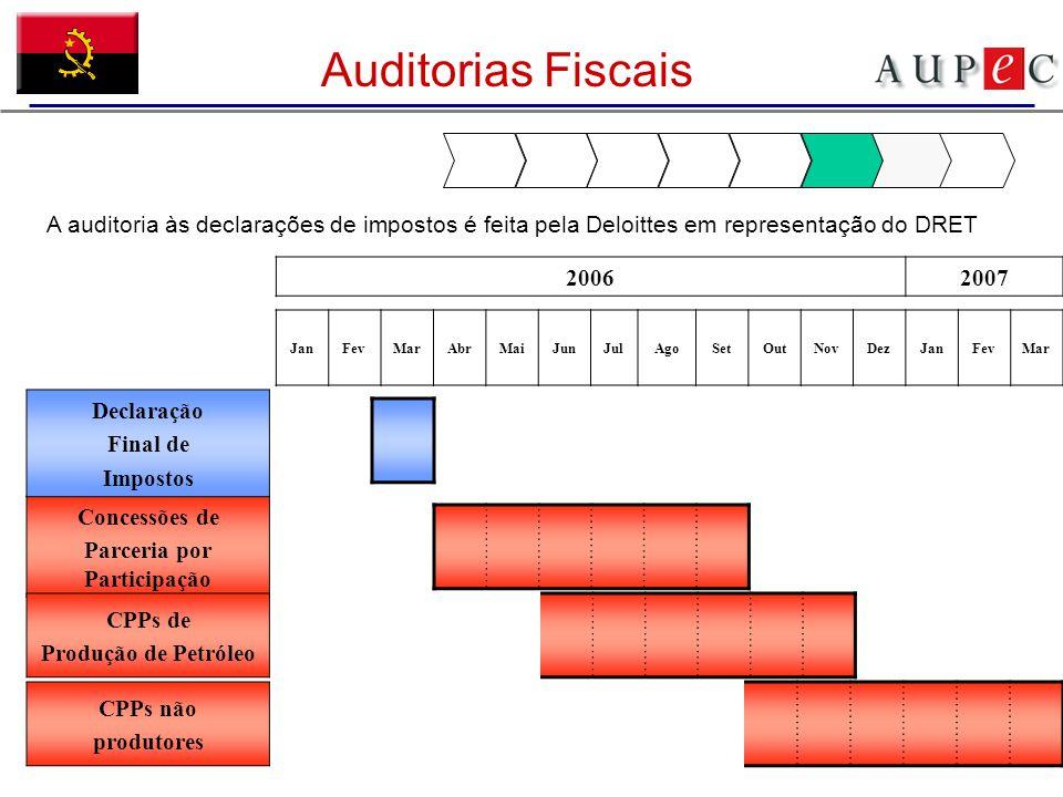 Auditorias Fiscais JanFevMarAbrMaiJunJulAgoSetOutNovDezJanFevMar Concessões de Parceria por Participação CPPs de Produção de Petróleo CPPs não produto