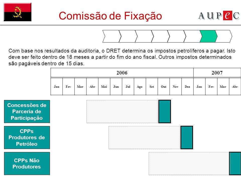 Comissão de Fixação JanFevMarAbrMaiJunJulAgoSetOutNovDezJanFevMarAbr Com base nos resultados da auditoria, o DRET determina os impostos petrolíferos a