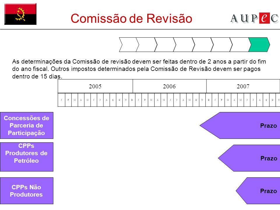 Comissão de Revisão JFMAMJJASONDJFMAMJJAMONDJFMAMJJASOND As determinações da Comissão de revisão devem ser feitas dentro de 2 anos a partir do fim do