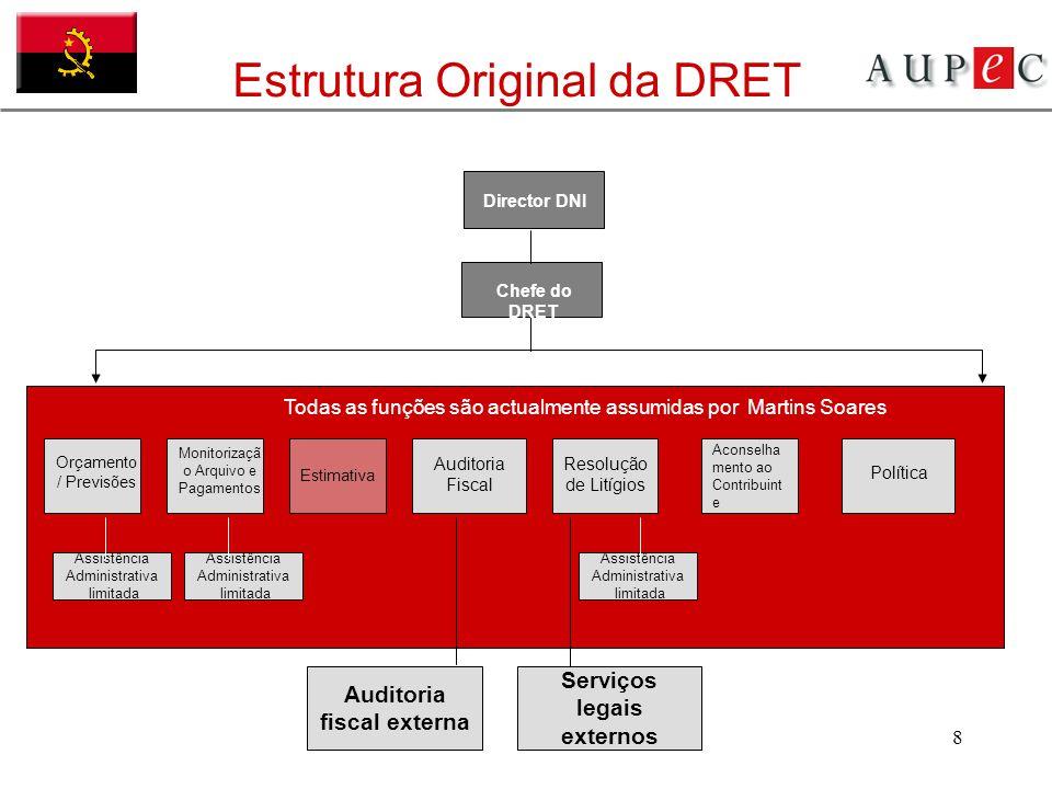8 Auditoria fiscal externa Estrutura Original da DRET Assistência Administrativa limitada Assistência Administrativa limitada Assistência Administrati