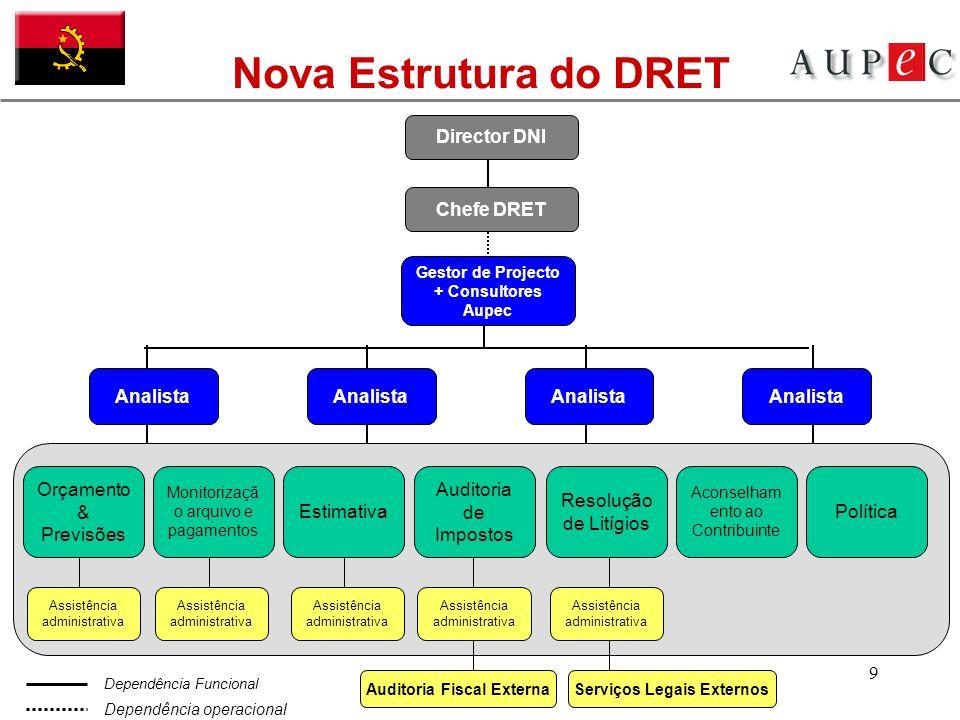 9 Analista Nova Estrutura do DRET Director DNIChefe DRET Gestor de Projecto + Consultores Aupec Dependência operacional Dependência Funcional Orçament