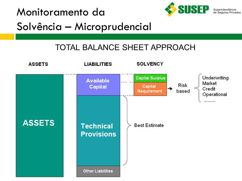 Monitoramento da Solvência – Microprudencial TOTAL BALANCE SHEET APPROACH
