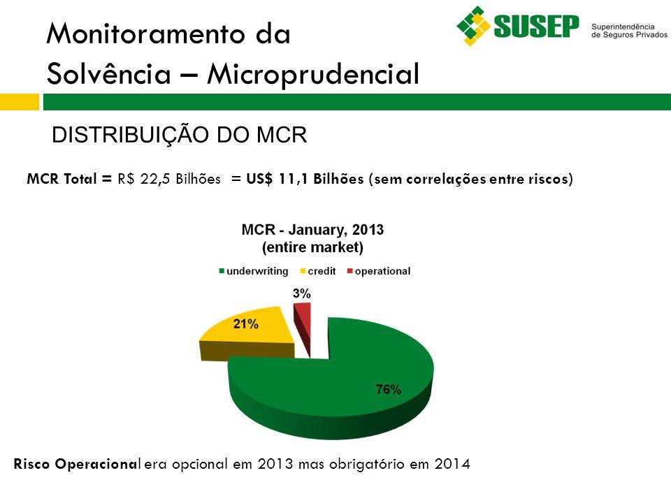 Monitoramento da Solvência – Microprudencial DISTRIBUIÇÃO DO MCR Risco Operacional era opcional em 2013 mas obrigatório em 2014 MCR Total = R$ 22,5 Bi