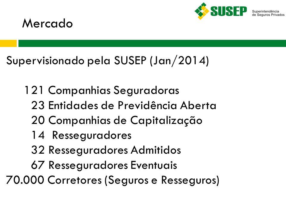 Mercado Supervisionado pela SUSEP (Jan/2014) 121 Companhias Seguradoras 23 Entidades de Previdência Aberta 20 Companhias de Capitalização 14 Ressegura