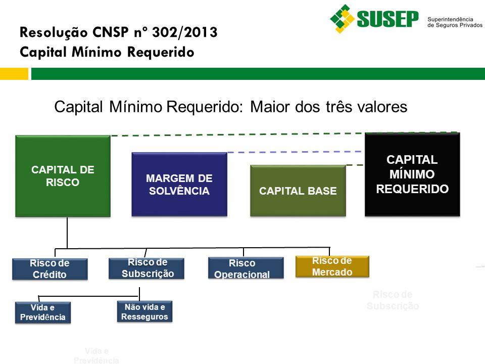 CAPITAL MÍNIMO REQUERIDO CAPITAL BASE CAPITAL DE RISCO MARGEM DE SOLVÊNCIA Capital Mínimo Requerido: Maior dos três valores Risco de Mercado Não vida