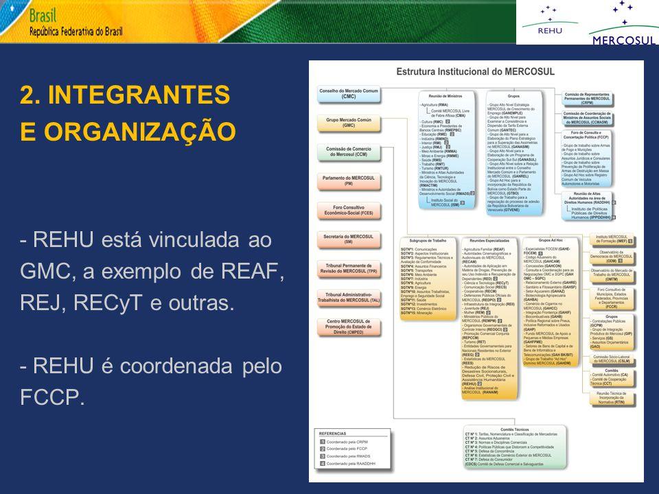 2. INTEGRANTES E ORGANIZAÇÃO - REHU está vinculada ao GMC, a exemplo de REAF, REJ, RECyT e outras. - REHU é coordenada pelo FCCP.