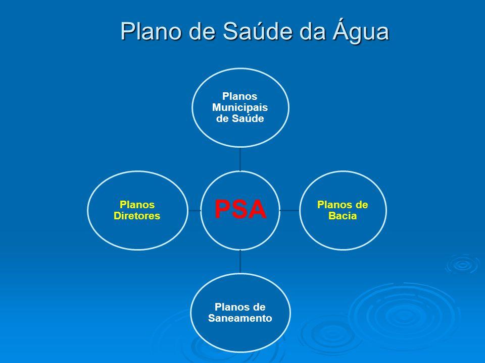 Plano de Saúde da Água PSA Planos Municipais de Saúde Planos de Bacia Planos de Saneamento Planos Diretores