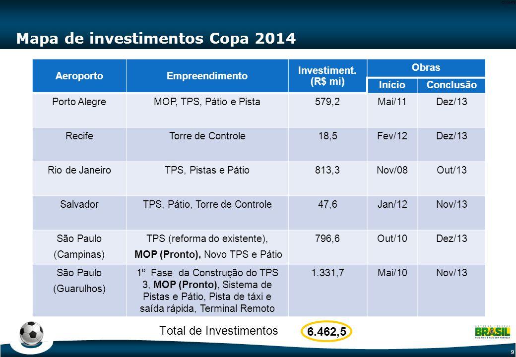 9 Code-P9 Mapa de investimentos Copa 2014 AeroportoEmpreendimento Investiment. (R$ mi) Obras InícioConclusão Porto AlegreMOP, TPS, Pátio e Pista579,2M