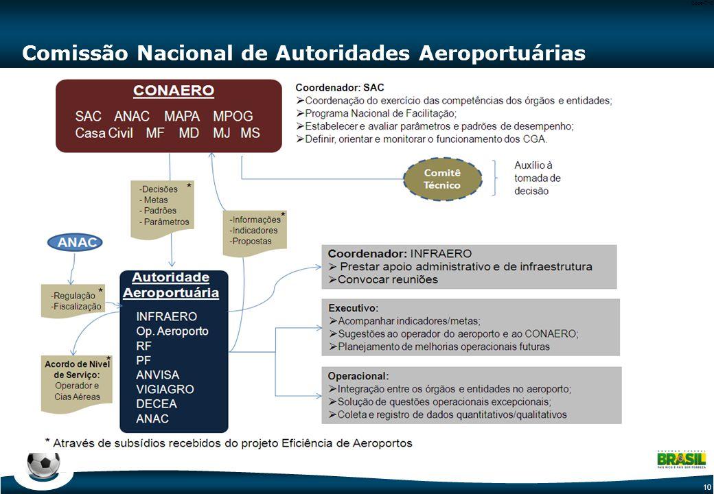 10 Code-P10 Comissão Nacional de Autoridades Aeroportuárias