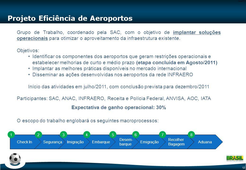 12 Code-P12 Projeto Eficiência de Aeroportos Grupo de Trabalho, coordenado pela SAC, com o objetivo de implantar soluções operacionais para otimizar o aproveitamento da infraestrutura existente.