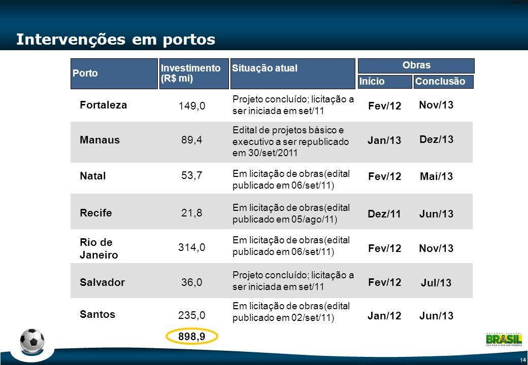 14 Code-P14 Intervenções em portos Fortaleza Projeto concluído; licitação a ser iniciada em set/11 Nov/13 Fev/12149,0 Porto Situação atual InícioConclusão Obras Investimento (R$ mi) Natal Mai/13Fev/12 53,7 Rio de Janeiro Nov/13Fev/12 314,0 Salvador Jul/13 Fev/1236,0 Santos Jun/13Jan/12 235,0 Recife Jun/13Dez/11 21,8 Manaus Dez/13 Jan/13 Edital de projetos básico e executivo a ser republicado em 30/set/2011 89,4 898,9 Em licitação de obras(edital publicado em 06/set/11) Em licitação de obras(edital publicado em 05/ago/11) Em licitação de obras(edital publicado em 06/set/11) Em licitação de obras(edital publicado em 02/set/11) Projeto concluído; licitação a ser iniciada em set/11