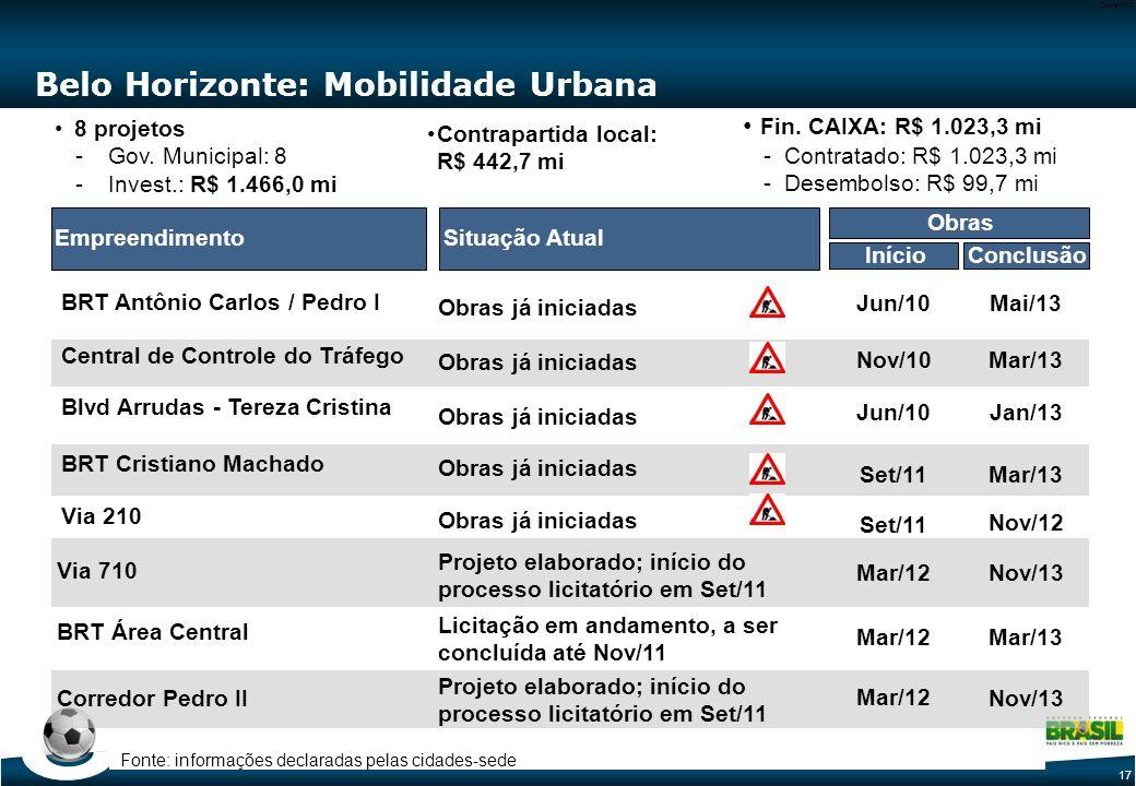 17 Code-P17 Belo Horizonte: Mobilidade Urbana Situação AtualEmpreendimento Via 210 BRT Cristiano Machado BRT Antônio Carlos / Pedro I Central de Controle do Tráfego Blvd Arrudas - Tereza Cristina Via 710 BRT Área Central 8 projetos -Gov.