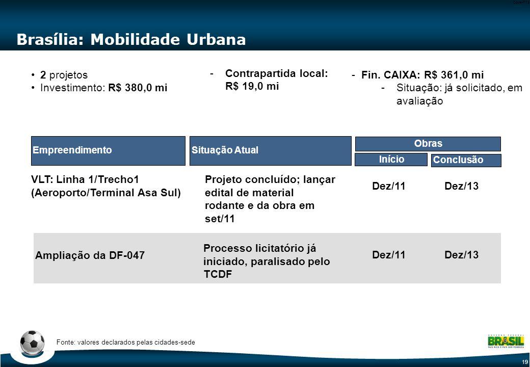 19 Code-P19 Brasília: Mobilidade Urbana Situação Atual Início Conclusão Obras Empreendimento VLT: Linha 1/Trecho1 (Aeroporto/Terminal Asa Sul) 2 projetos2 projetos Investimento: R$ 380,0 miInvestimento: R$ 380,0 mi Projeto concluído; lançar edital de material rodante e da obra em set/11 Dez/11 Dez/13 Ampliação da DF-047 Dez/11 Dez/13 Processo licitatório já iniciado, paralisado pelo TCDF Fonte: valores declarados pelas cidades-sede -Contrapartida local: R$ 19,0 miContrapartida local: R$ 19,0 mi -Fin.