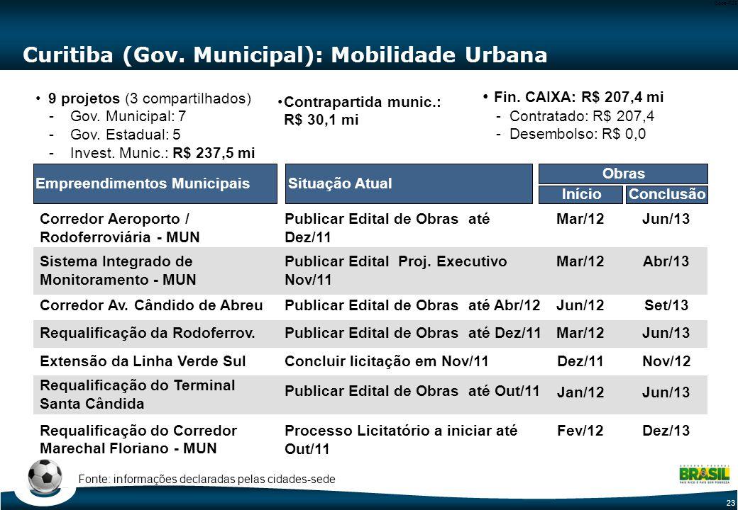 23 Code-P23 Curitiba (Gov. Municipal): Mobilidade Urbana Situação AtualEmpreendimentos Municipais Corredor Aeroporto / Rodoferroviária - MUN Sistema I