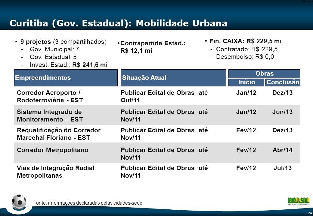 24 Code-P24 Curitiba (Gov. Estadual): Mobilidade Urbana Situação AtualEmpreendimentos Corredor Aeroporto / Rodoferroviária - EST Sistema Integrado de