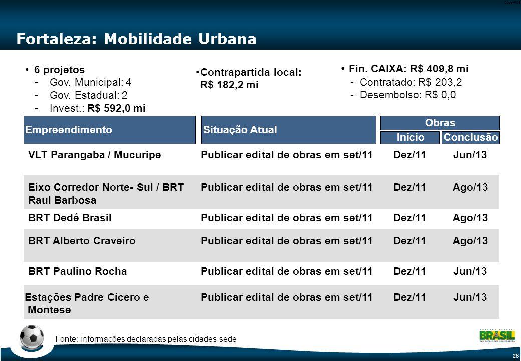 26 Code-P26 Fortaleza: Mobilidade Urbana Situação AtualEmpreendimento VLT Parangaba / Mucuripe Eixo Corredor Norte- Sul / BRT Raul Barbosa 6 projetos