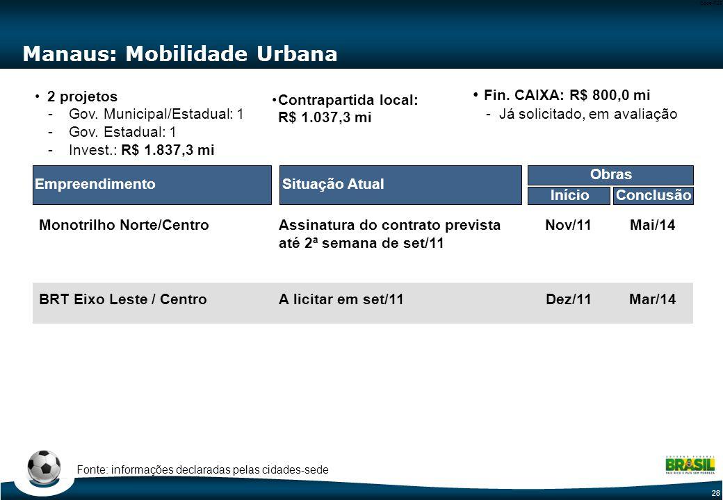 28 Code-P28 Manaus: Mobilidade Urbana Situação AtualEmpreendimento Monotrilho Norte/Centro BRT Eixo Leste / Centro 2 projetos -Gov. Municipal/Estadual