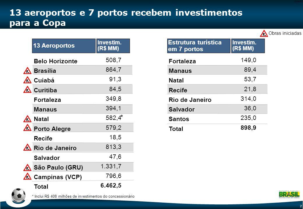 2 Code-P2 13 aeroportos e 7 portos recebem investimentos para a Copa * Inclui R$ 408 milhões de investimentos do concessionário Belo Horizonte Brasília Cuiabá Curitiba Fortaleza Manaus Natal Porto Alegre Recife Rio de Janeiro Salvador São Paulo (GRU) Campinas (VCP) Total 508,7 864,7 91,3 84,5 349,8 394,1 582,4 579,2 18,5 813,3 47,6 1.331,7 796,6 6.462,5 13 Aeroportos Investim.