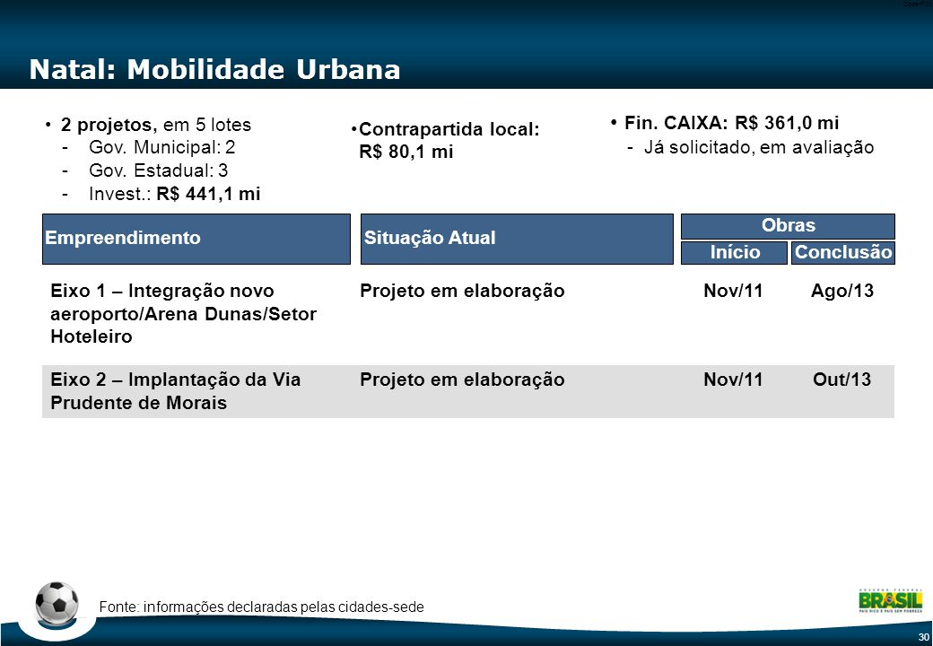 30 Code-P30 Natal: Mobilidade Urbana Situação AtualEmpreendimento Eixo 1 – Integração novo aeroporto/Arena Dunas/Setor Hoteleiro Eixo 2 – Implantação da Via Prudente de Morais 2 projetos, em 5 lotes2 projetos, em 5 lotes -Gov.