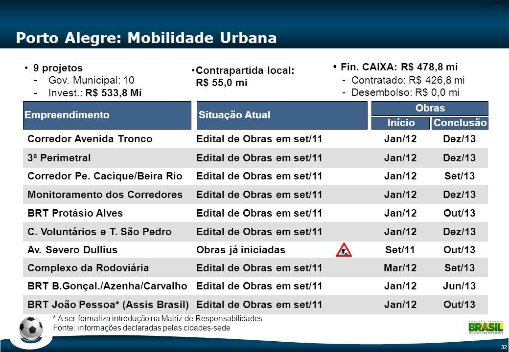 32 Code-P32 BRT B.Gonçal./Azenha/Carvalho Porto Alegre: Mobilidade Urbana Situação AtualEmpreendimento BRT Protásio Alves Monitoramento dos Corredores Corredor Avenida Tronco Corredor Pe.