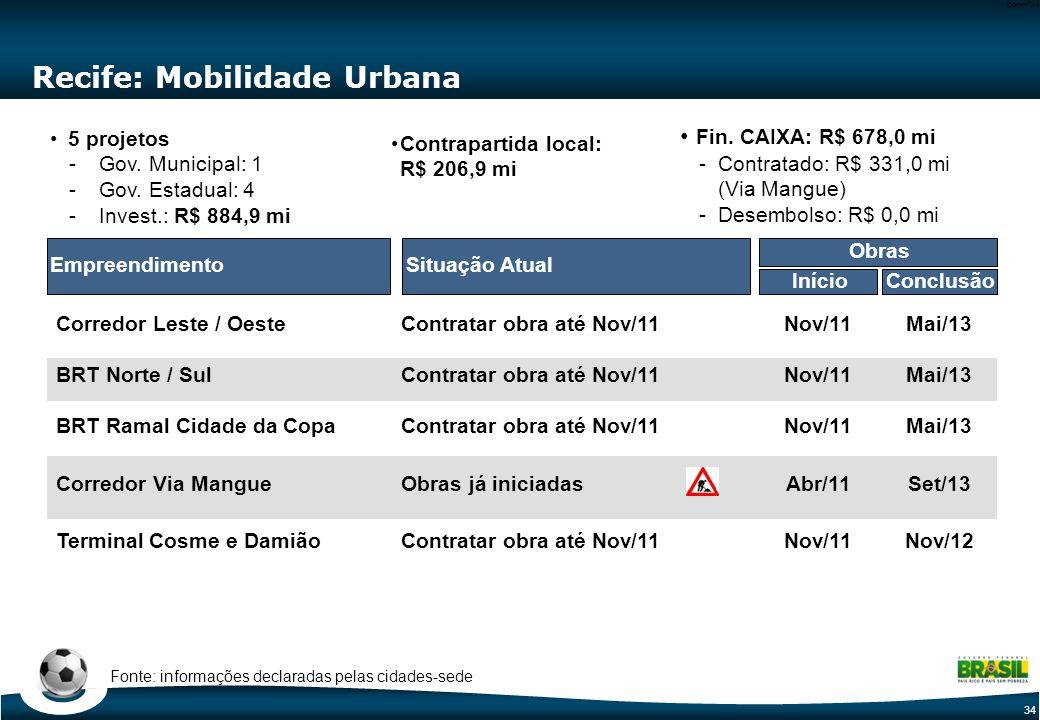 34 Code-P34 Recife: Mobilidade Urbana Situação AtualEmpreendimento Terminal Cosme e Damião Corredor Via Mangue Corredor Leste / Oeste BRT Norte / Sul BRT Ramal Cidade da Copa 5 projetos -Gov.