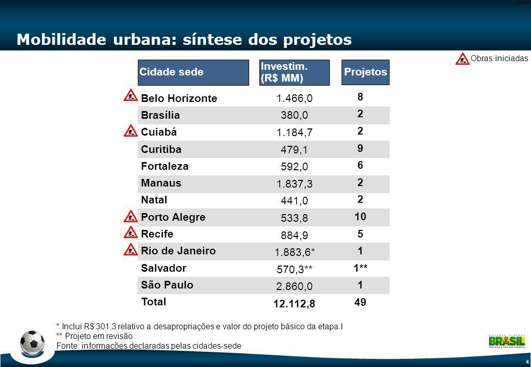4 Code-P4 Mobilidade urbana: síntese dos projetos Obras iniciadas Belo Horizonte Brasília Cuiabá Curitiba Fortaleza Manaus Natal Porto Alegre Recife Rio de Janeiro Salvador São Paulo Total 1.466,0 380,0 1.184,7 479,1 592,0 1.837,3 441,0 533,8 884,9 1.883,6* 570,3** 2.860,0 12.112,8 Cidade sede Investim.