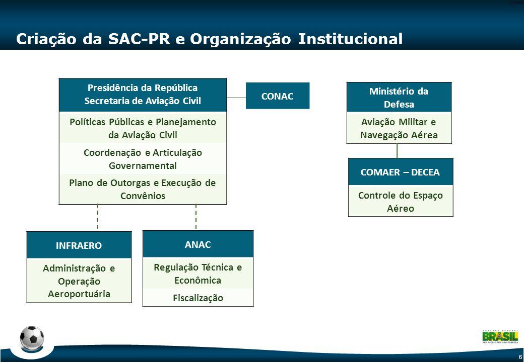 6 Code-P6 Criação da SAC-PR e Organização Institucional Presidência da República Secretaria de Aviação Civil Políticas Públicas e Planejamento da Avia
