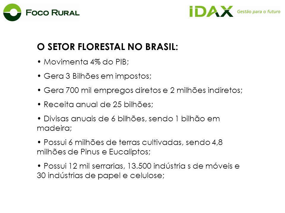 O SETOR FLORESTAL NO BRASIL: Movimenta 4% do PIB; Gera 3 Bilhões em impostos; Gera 700 mil empregos diretos e 2 milhões indiretos; Receita anual de 25