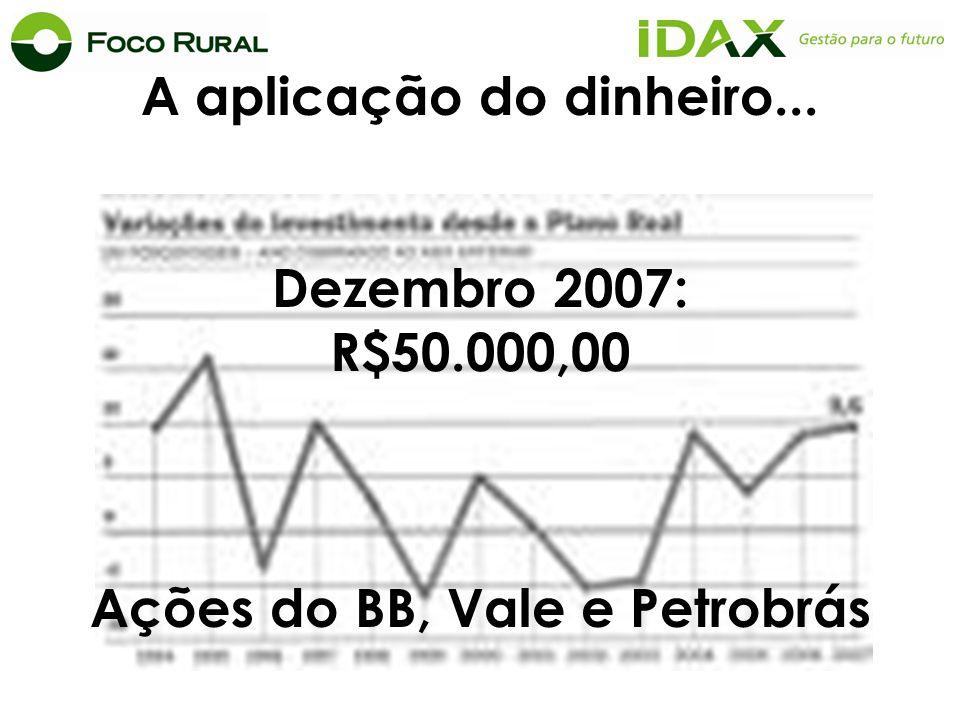 A aplicação do dinheiro... Dezembro 2007: R$50.000,00 Ações do BB, Vale e Petrobrás