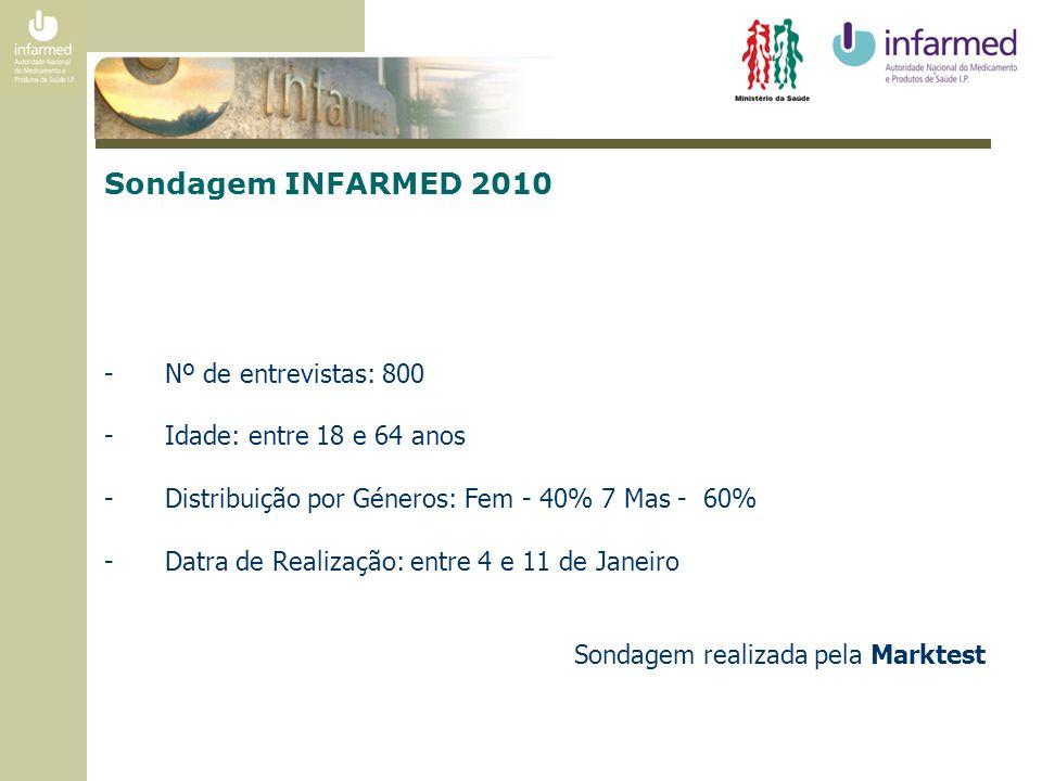 Sondagem INFARMED 2010 -Nº de entrevistas: 800 -Idade: entre 18 e 64 anos -Distribuição por Géneros: Fem - 40% 7 Mas - 60% -Datra de Realização: entre 4 e 11 de Janeiro Sondagem realizada pela Marktest