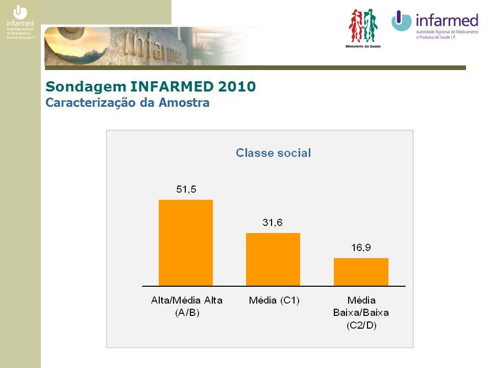 Sondagem INFARMED 2010 Caracterização da Amostra