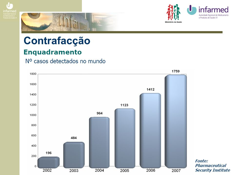 Contrafacção Enquadramento Nº casos detectados nas diferentes regiões do mundo Fonte: Pharmaceutical Security Institute