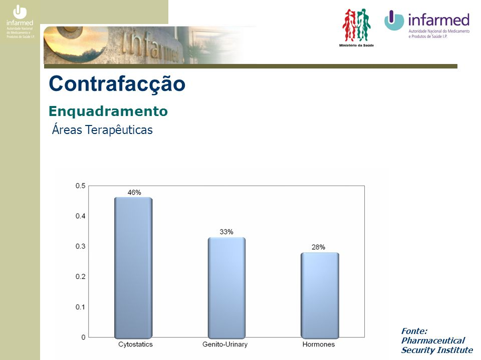 Contrafacção Enquadramento Áreas Terapêuticas Fonte: Pharmaceutical Security Institute
