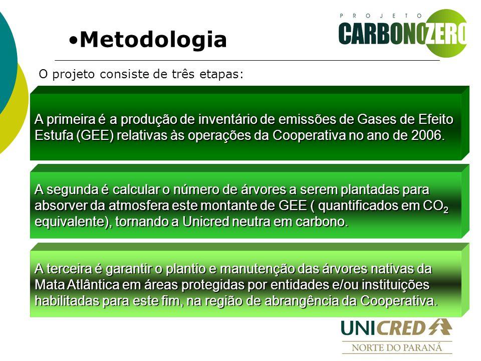 O projeto consiste de três etapas: Metodologia A primeira é a produção de inventário de emissões de Gases de Efeito Estufa (GEE) relativas às operações da Cooperativa no ano de 2006.