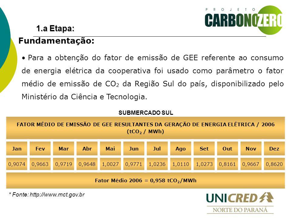 Para a obtenção do fator de emissão de GEE referente ao consumo de energia elétrica da cooperativa foi usado como parâmetro o fator médio de emissão de CO 2 da Região Sul do país, disponibilizado pelo Ministério da Ciência e Tecnologia.