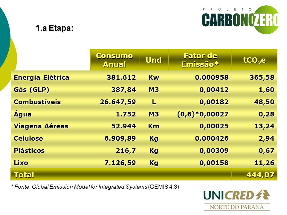 1.a Etapa: Consumo Anual Und Fator de Emissão* tCO 2 e Energia Elétrica 381.612Kw0,000958365,58 Gás (GLP) 387,84M30,004121,60 Combustíveis26.647,59L0,0018248,50 Água1.752M3(0,6)*0,000270,28 Viagens Aéreas 52.944Km0,0002513,24 Celulose6.909,89Kg0,0004262,94 Plásticos216,7Kg0,003090,67 Lixo7.126,59Kg0,0015811,26 Total 444,07 * Fonte: Global Emission Model for Integrated Systems (GEMIS 4.3)