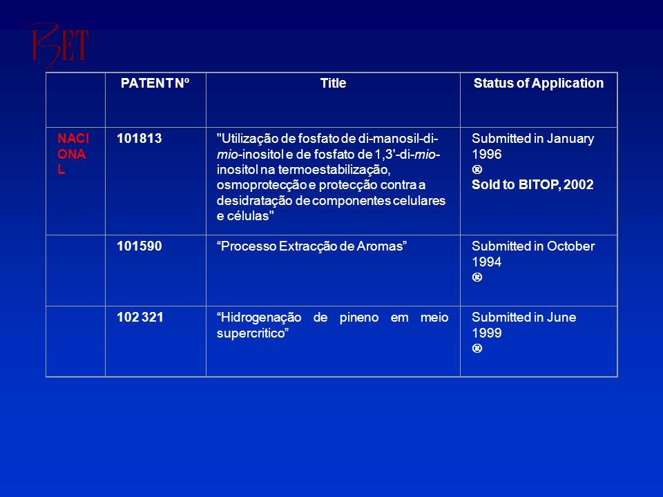 PATENT NºTitleStatus of Application NACI ONA L 101813 Utilização de fosfato de di-manosil-di- mio-inositol e de fosfato de 1,3 -di-mio- inositol na termoestabilização, osmoprotecção e protecção contra a desidratação de componentes celulares e células Submitted in January 1996  Sold to BITOP, 2002 101590 Processo Extracção de Aromas Submitted in October 1994  102 321 Hidrogenação de pineno em meio supercritico Submitted in June 1999 