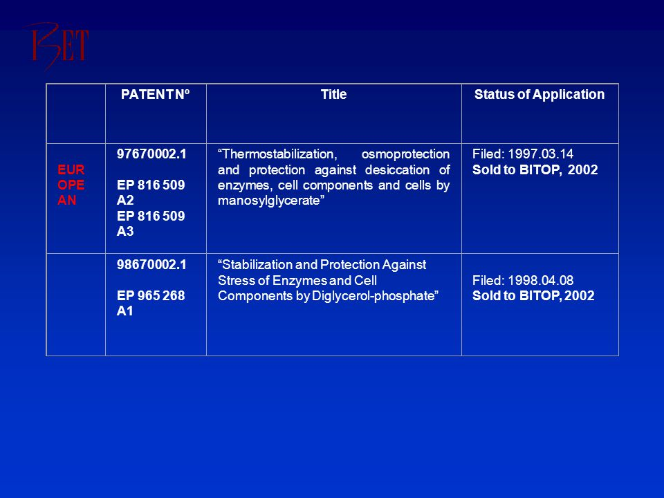 PATENT NºTitleStatus of Application EUR OPE AN 97670002.1 EP 816 509 A2 EP 816 509 A3 Thermostabilization, osmoprotection and protection against desiccation of enzymes, cell components and cells by manosylglycerate Filed: 1997.03.14 Sold to BITOP, 2002 98670002.1 EP 965 268 A1 Stabilization and Protection Against Stress of Enzymes and Cell Components by Diglycerol-phosphate Filed: 1998.04.08 Sold to BITOP, 2002