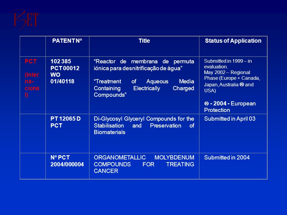 """PATENT NºTitleStatus of Application PCT (Inter na- ciona l) 102 385 PCT 00012 WO 01/40118 """"Reactor de membrana de permuta iónica para desnitrificação"""