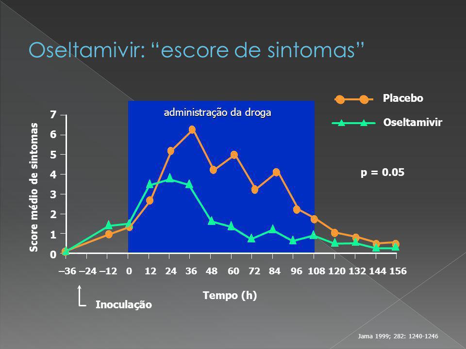 0 1 2 3 4 5 6 7 p = 0.05 –36–24–120122436 Inoculação Tempo (h) 4860728496108120132144156 Score médio de sintomas Placebo Oseltamivir administração da