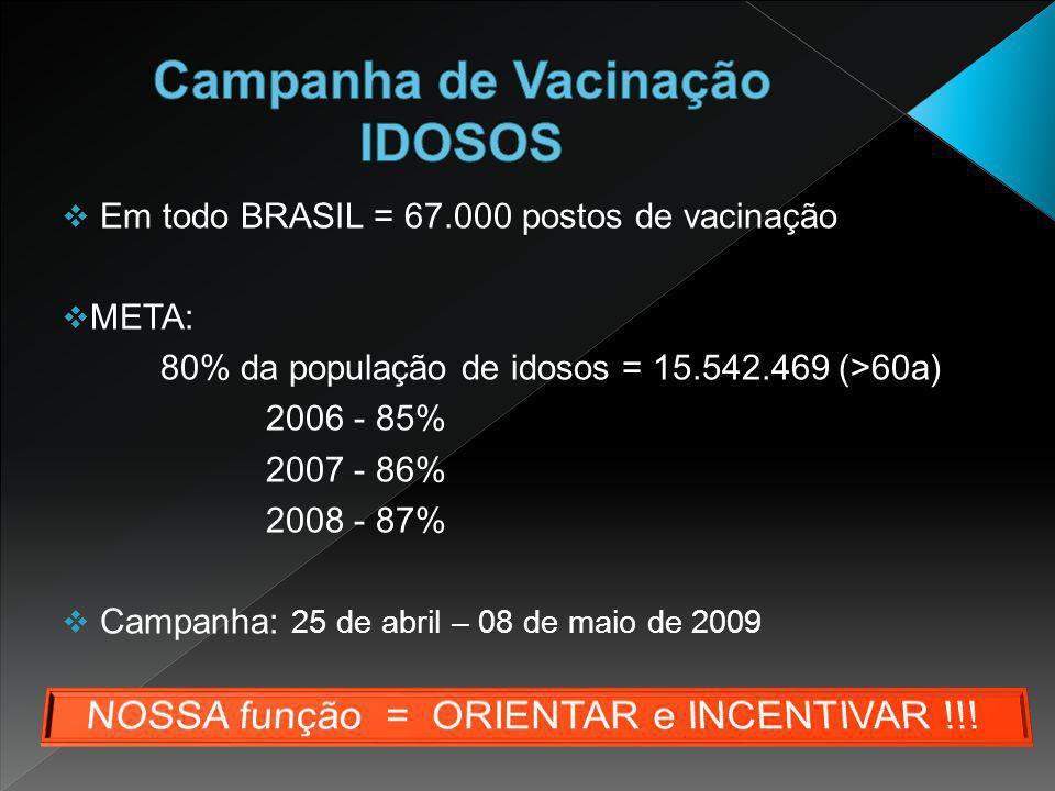 Em todo BRASIL = 67.000 postos de vacinação  META: 80% da população de idosos = 15.542.469 (>60a) 2006 - 85% 2007 - 86% 2008 - 87%  Campanha: 25 d