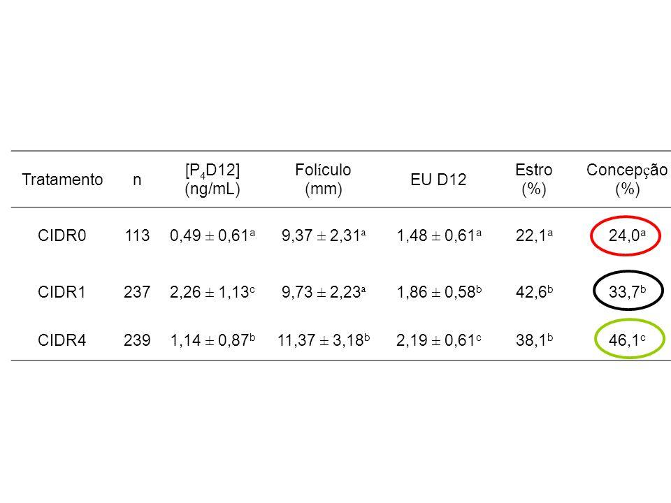 Tratamenton [P 4 D12] (ng/mL) Fol í culo (mm) EU D12 Estro (%) Concep ç ão (%) CIDR01130,49 ± 0,61 a 9,37 ± 2,31 ª 1,48 ± 0,61 a 22,1 a 24,0 a CIDR12372,26 ± 1,13 c 9,73 ± 2,23 ª 1,86 ± 0,58 b 42,6 b 33,7 b CIDR42391,14 ± 0,87 b 11,37 ± 3,18 b 2,19 ± 0,61 c 38,1 b 46,1 c
