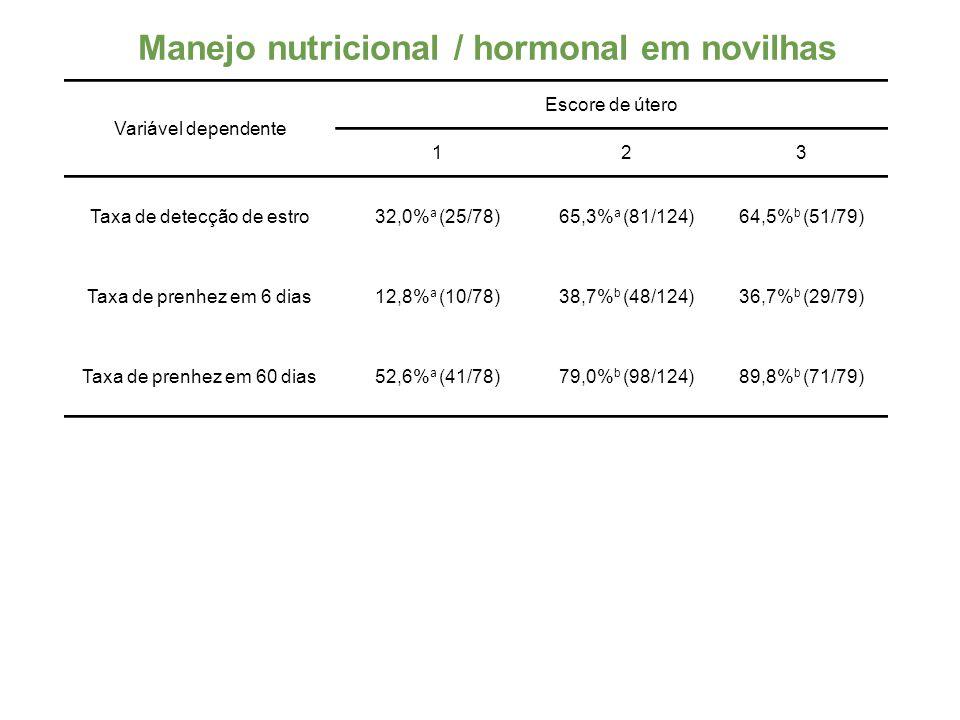 Manejo nutricional / hormonal em novilhas Variável dependente Escore de útero 123 Taxa de detecção de estro32,0% a (25/78)65,3% a (81/124)64,5% b (51/79) Taxa de prenhez em 6 dias12,8% a (10/78)38,7% b (48/124)36,7% b (29/79) Taxa de prenhez em 60 dias52,6% a (41/78)79,0% b (98/124)89,8% b (71/79)